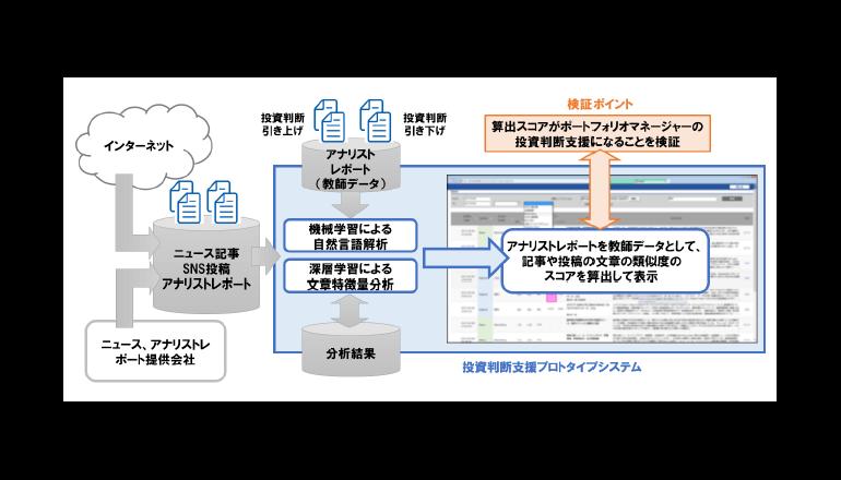 株式運用の投資判断の向上を支援するAIシステムの実証実験