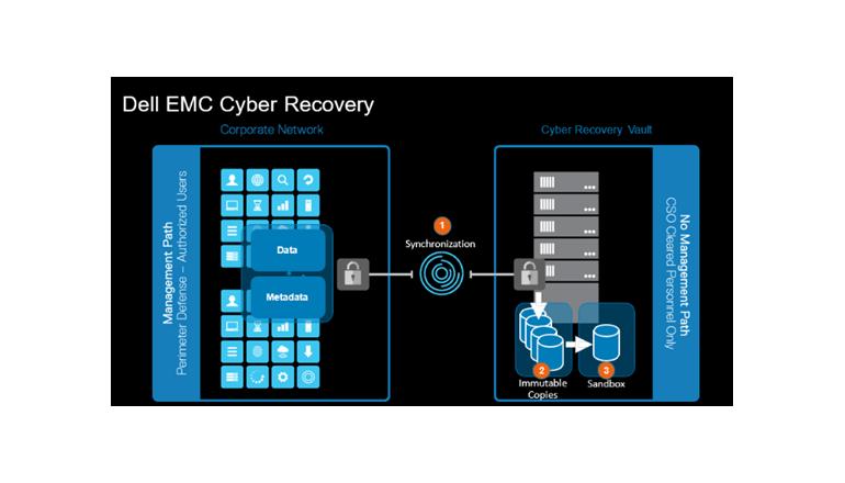 重要なデータを隔離してランサムウェアや破壊的サイバー攻撃から守る