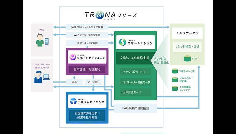 窓口業務、日本語AIが味方