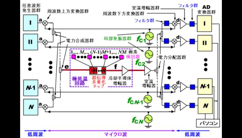 光子の撮像時間を1/100にする、多画素検出器向け回路を実現