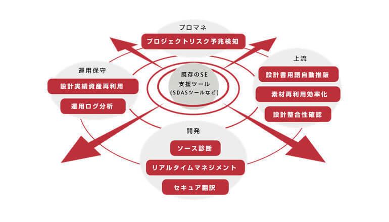 システムエンジニアの知見をAIなどで体系化