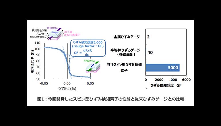 東芝、スピントロニクス技術を応用した超高感度ひずみ検知素子技術を開発