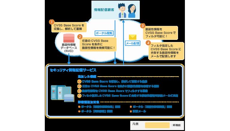 世界共通のシステム脆弱性深刻度評価をセキュリティ情報配信サービスに追加