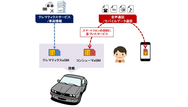 ドコモとBMW、新たなコネクテッドカーサービスの協創に向けた取り組みを開始