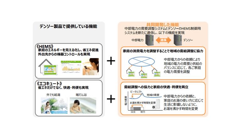 中部電力とデンソー、各家庭の電力需要を自動制御するシステムを開発