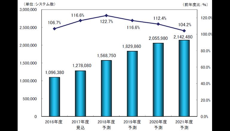 2016年度のIoT型センサーシステム市場は109.6万システム――前年度比6.7%増
