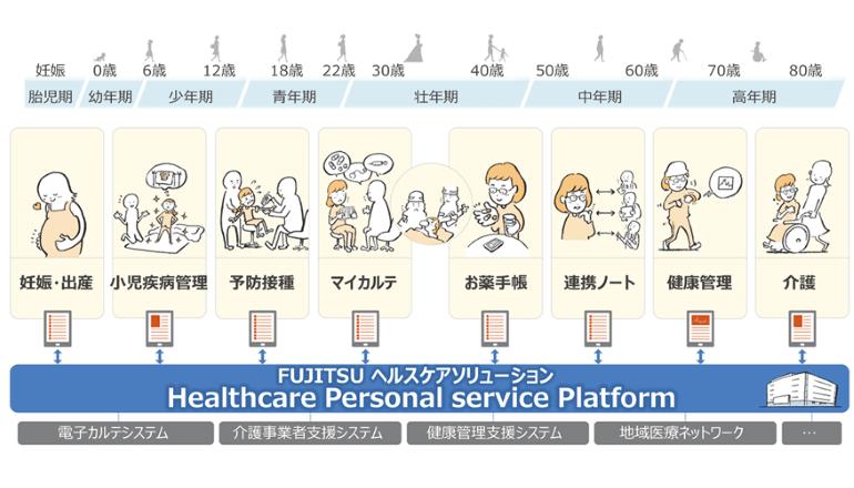 富士通、PHRの情報を含めた健康医療情報管理基盤を提供開始