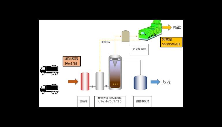 日本一の梅産地、加工廃液を浄化しバイオマス発電へ