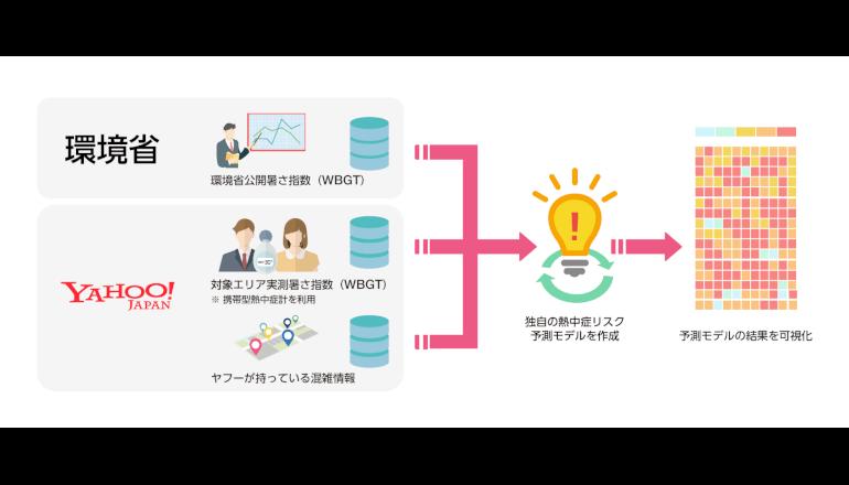 東京都、人工知能(AI)と熱中症予防