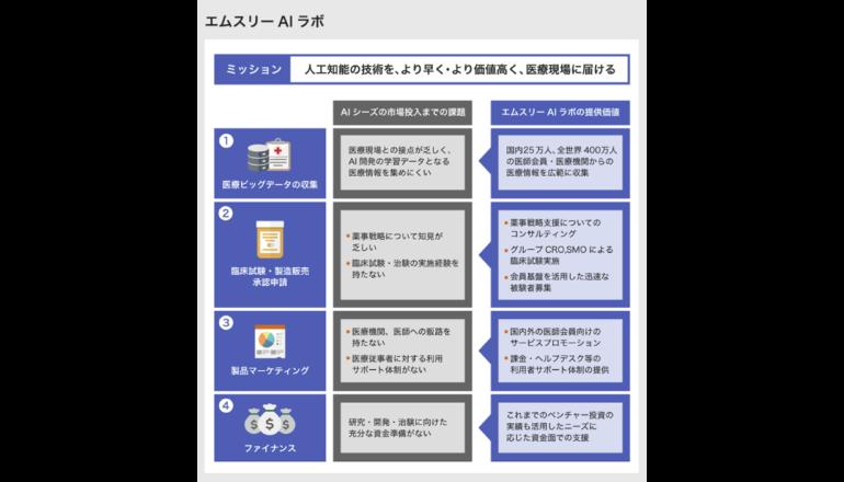 AI活用の医療機器・サービス研究開発を支援