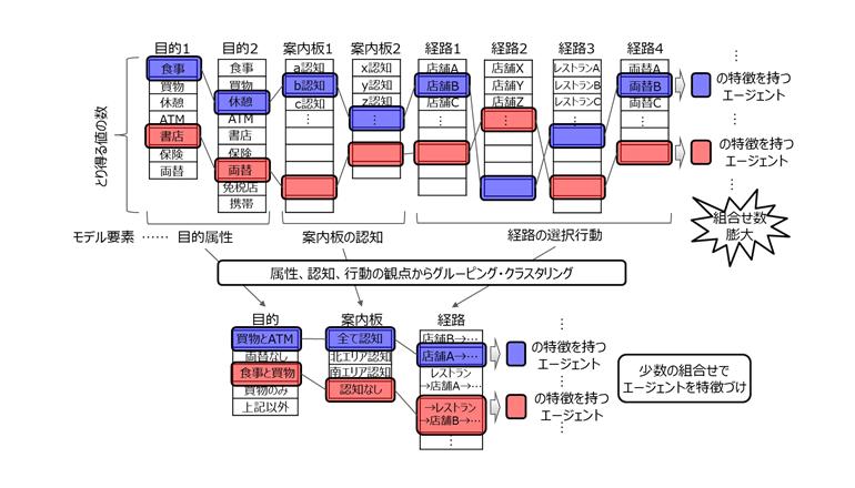 早稲田大と富士通研究所、空港混雑の原因を自動分析して緩和対策を提案
