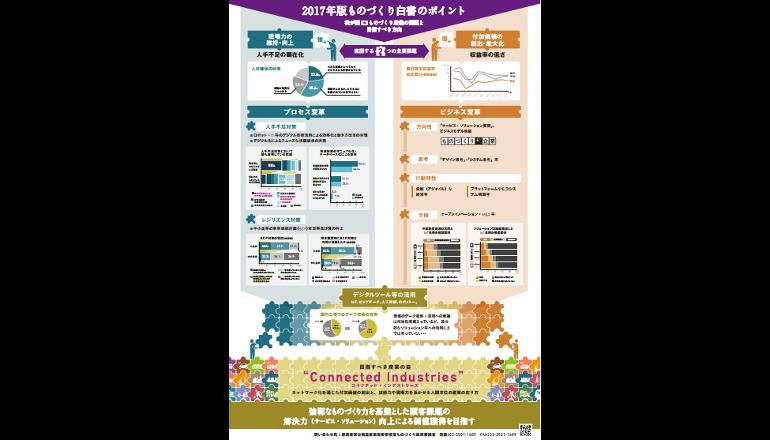 2017年「ものづくり白書」発行 日本「付加価値の創出・最大化と現場力の維持向上 」に課題