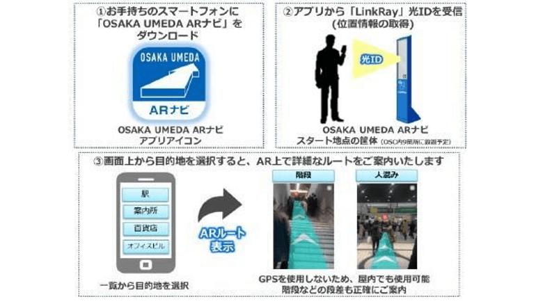 大阪駅からARを活用した道案内、JR西日本がナビゲーションシステムを導入
