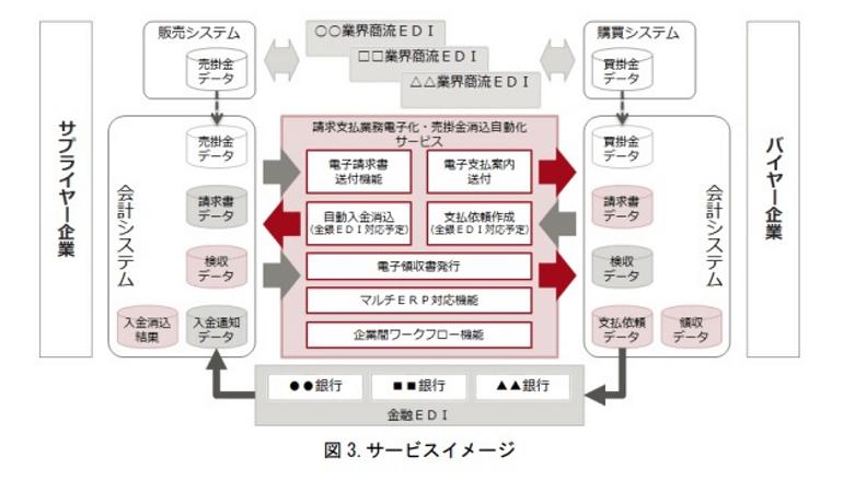 企業の経理業務を大幅に効率化するFinTechサービスを開発、富士通とみずほ銀行