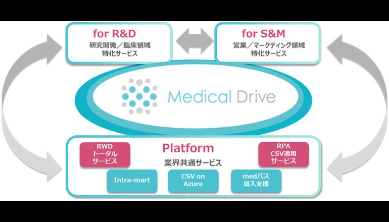 TIS、製薬業界向けサービスを拡張