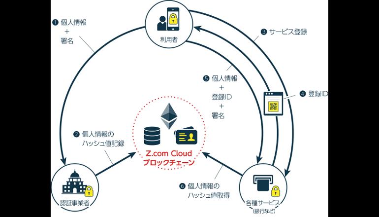 ブロックチェーンを利用した本人確認の仕組みを公開