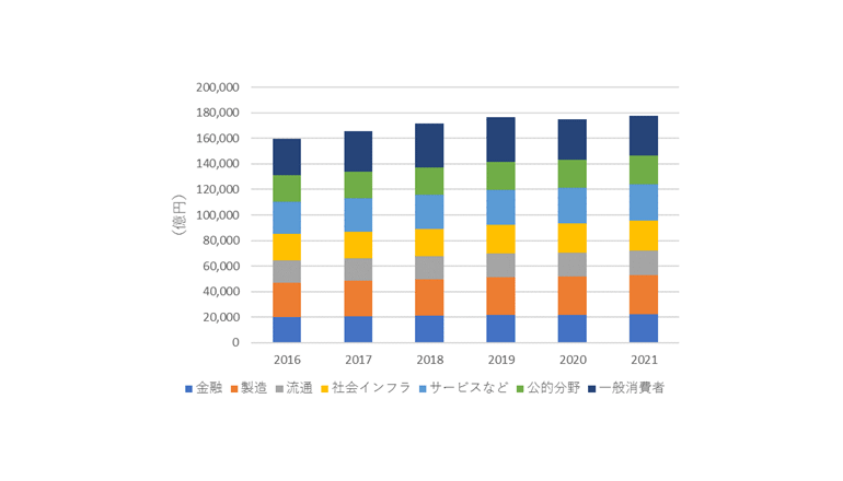 国内IT市場の産業分野別/企業規模別市場規模を予測、IDC