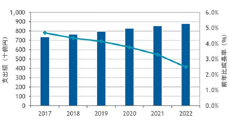 国内BPOサービス市場は平均3.6%成長、2020年に――