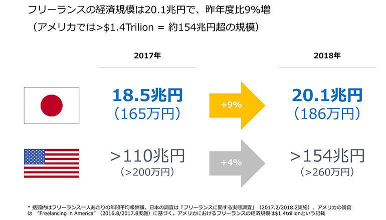 日本のフリーランスは1100万人超、経済成長率でアメリカ越え