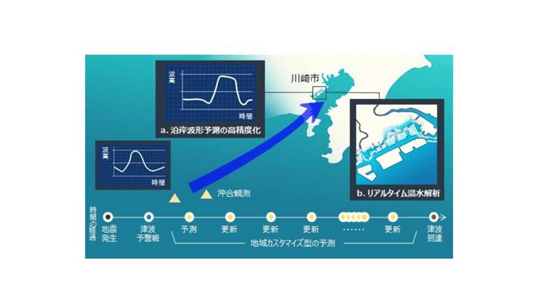 津波被害軽減に向けた共同プロジェクトを開始、川崎市