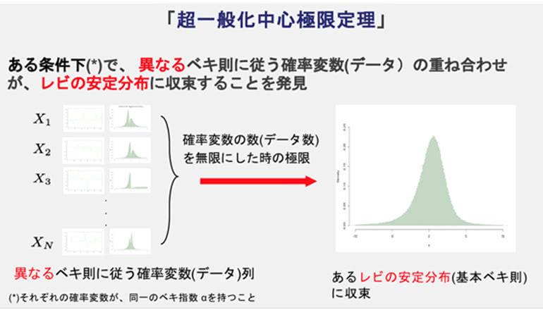 ビッグデータの新しい統計法則の発見