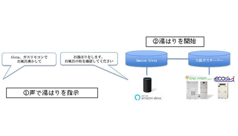 スマートスピーカーによるガス機器操作・料金確認などのサービスを開発