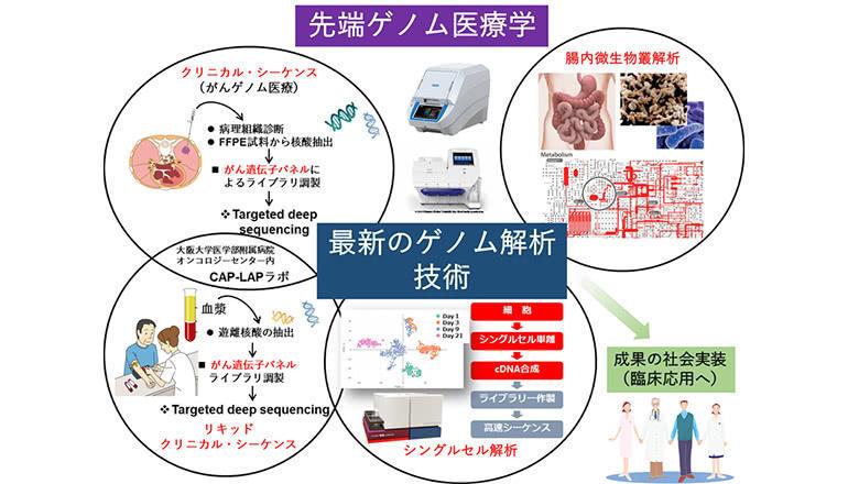 先端ゲノム医療学共同研究講座を設置、大阪大学